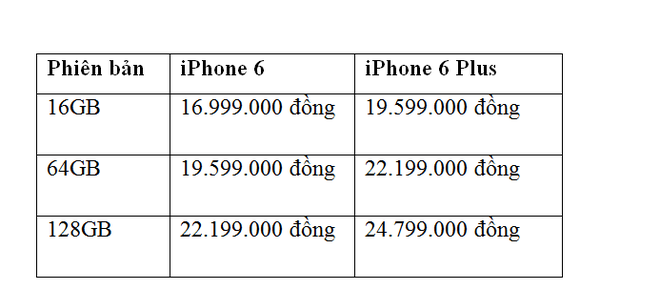 Bảng sắp xếp giá iPhone 6 của FPT Trading.